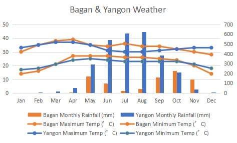 Yangon Bagan Comapre Climate Graph