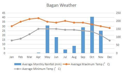 Bagan Climate Graph