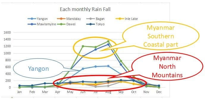 Graph Myanmar Climate Weather precipitation rain fall amount