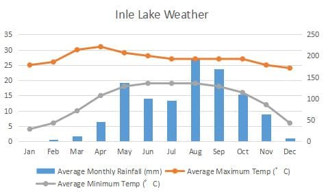 Inle Lake Climate Graph