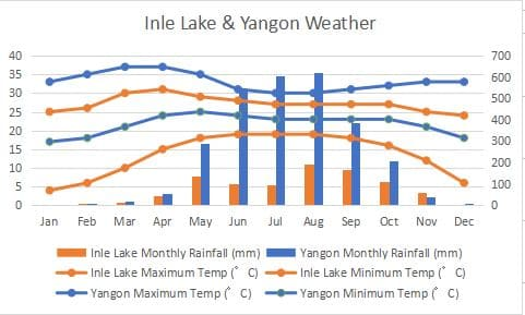 Yangon Climate Comapare Graph