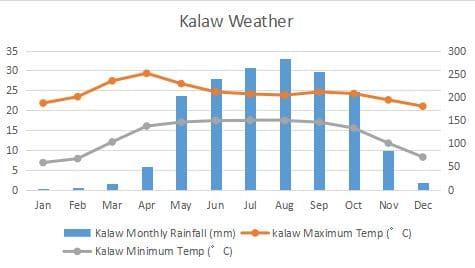 Kalaw Climate Graph