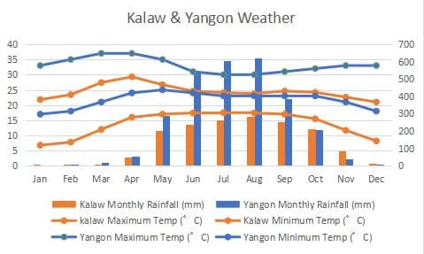 Climate high temperature in all regions of Myanmar Minimum monthly temperature chart