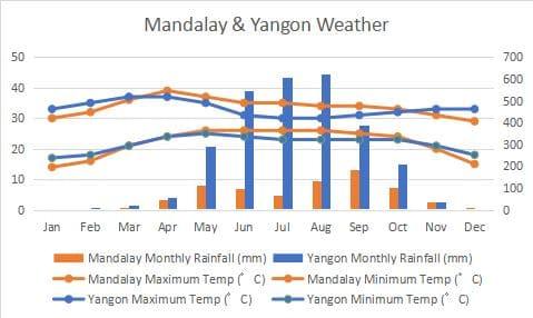 Yangon Mandalay Climate Comapre Graph