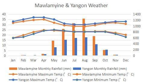 Mawlamyine Hpa-an Pa-an Yangon Climate Compare Graph