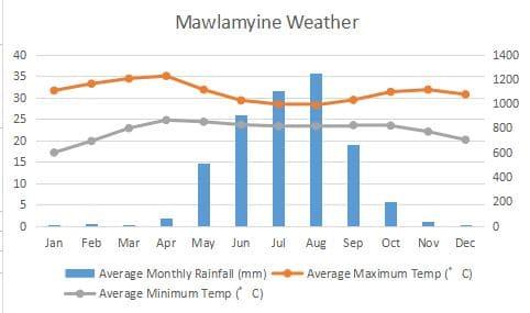 Mawlamyine Hpa-an Pa-an Climate Graph
