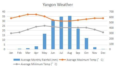 Yangon Climate Graph